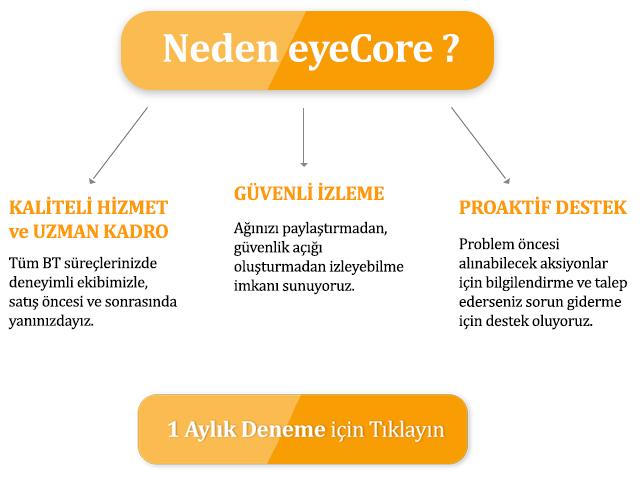 neden-eyecore